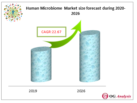 Human Microbiome Market forecast during 2020-2026
