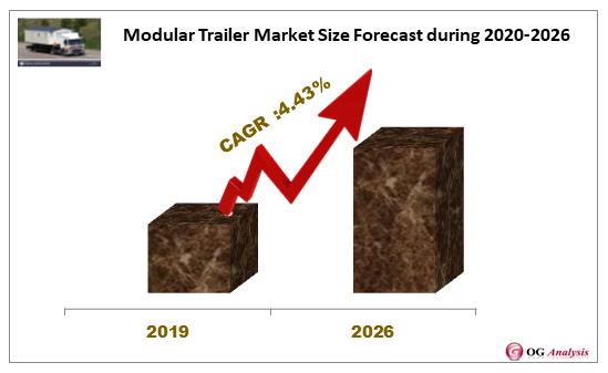 Modular Trailer Market Forecast during 2020-2026