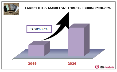 Fabric Filters Market Size Forecast During 2020-2026