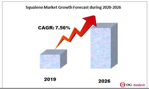 Squalene Market Growth Forecast during 2020-2026