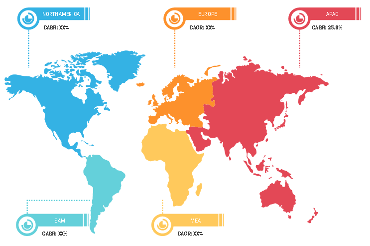 IoT Sensors Market -Regional