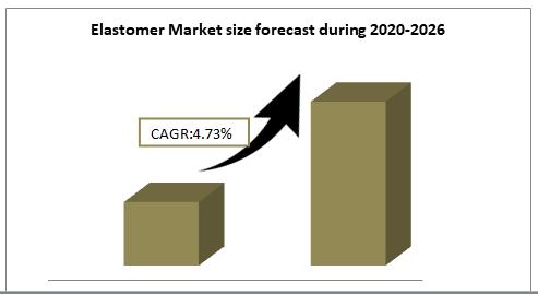 Elastomer Market size forecast during 2020-2026