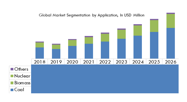 Global Steam Turbines Market Segmentation by Application, In USD Million