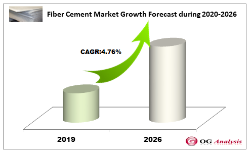 Fiber Cement Market Growth Forecast during 2020-2026