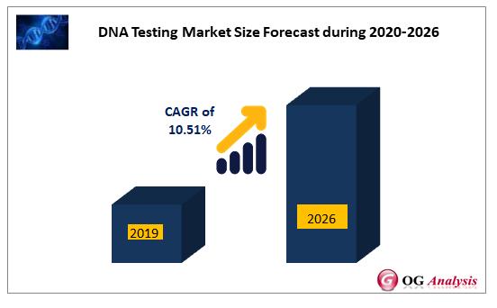 DNA Testing Market Size Forecast during 2020-2026