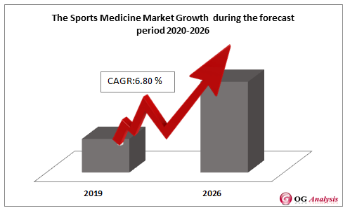Sports Medicine Market Growth during the forecast period 2020-2026