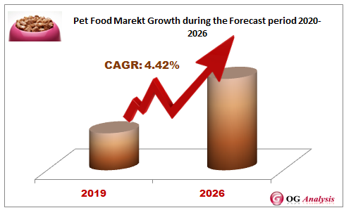 Pet Food Marekt Growth during the Forecast period 2020-2026