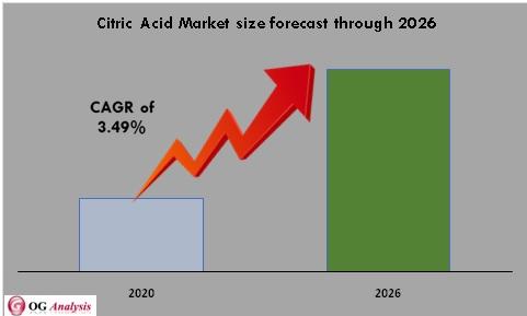 Citric Acid Market
