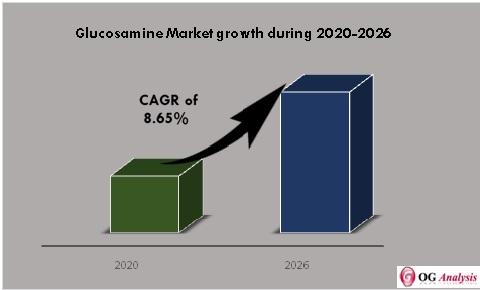 Glucosamine Market