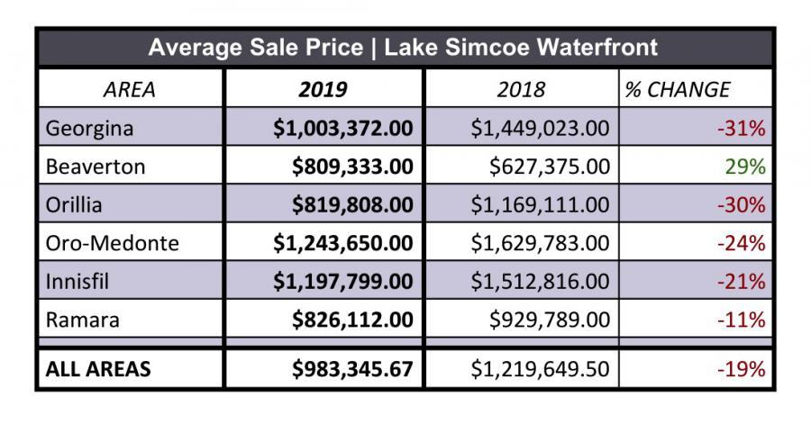 Lake Simcoe Waterfront Average Sale Price 2019