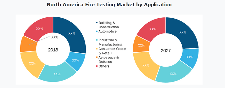 Fire Testing Market Research Report to 2027