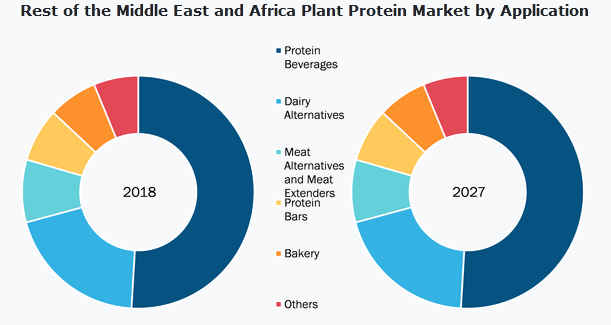 Plant Protein Market Research Report to 2027
