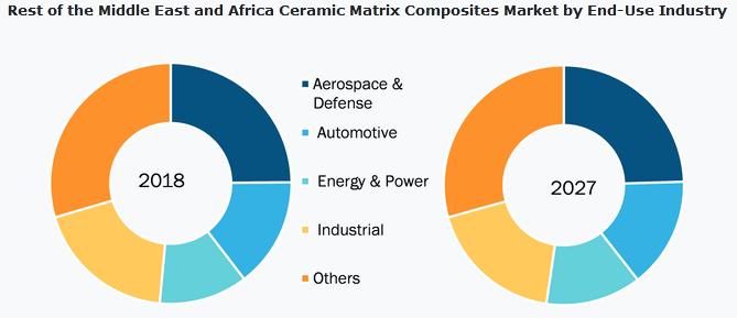 Ceramic Matrix Composites Market Revenue to 2027