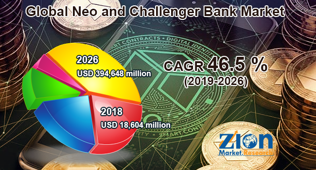 Neo and Challenger Bank
