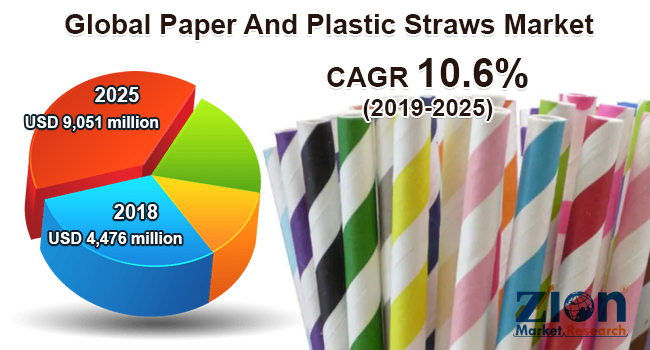 Paper and Plastic Straws Market