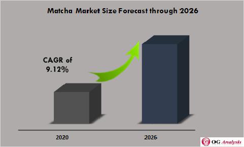 Global Match Market