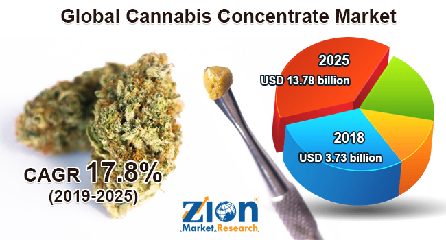 Cannabis Concentrate Market