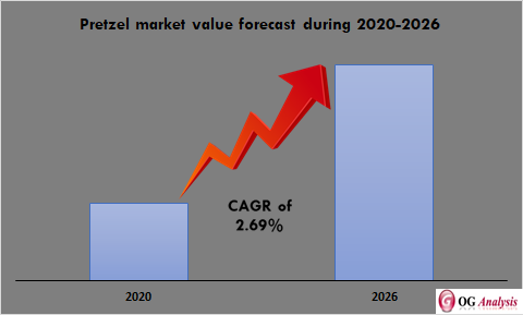 Pretzel Market
