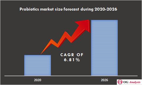 Global Probiotics Market