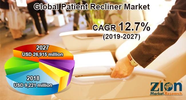 Patient Recliner Market