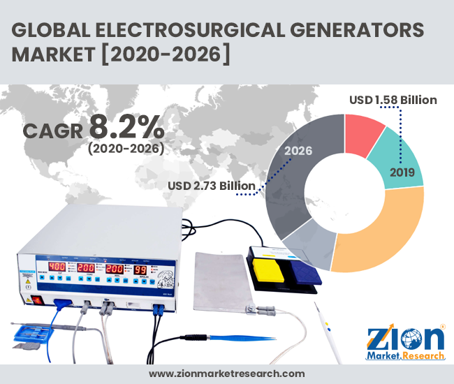 Electrosurgical Generators