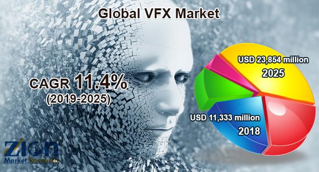 VFX Market