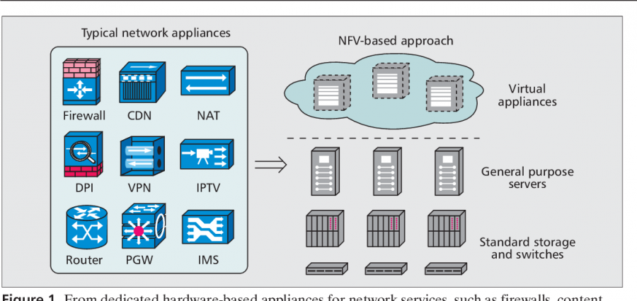 Network Function Virtualization.