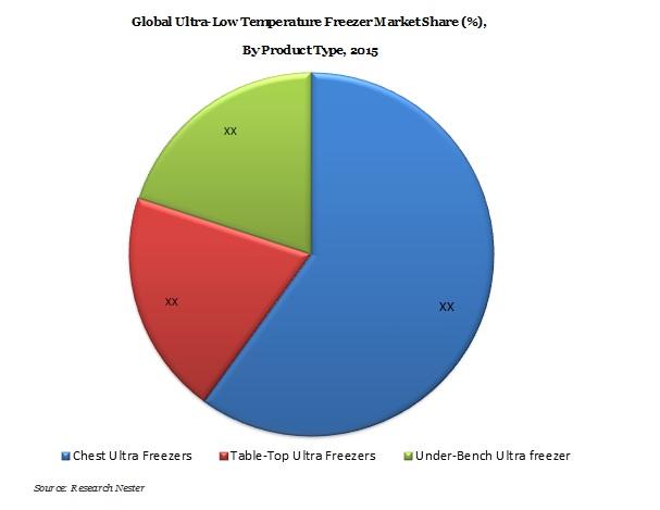 Ultra Low Temperature Freezer images