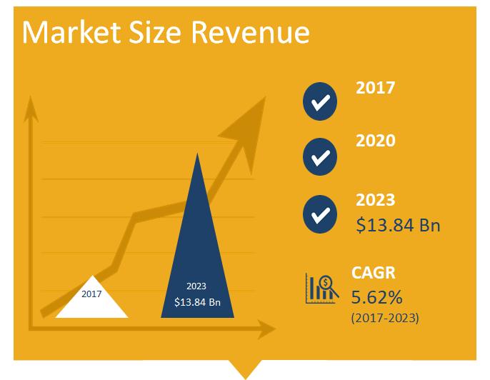 Contact Lenses Market Size in Revenue