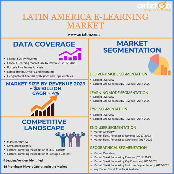 Latin America E-learning Market - Industry Analysis, Trends, Market Size 2023