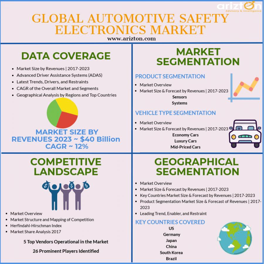 Global Automotive Safety Electronics Market Analysis 2023