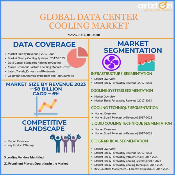 Global Data Center Cooling Market Analysis 2023