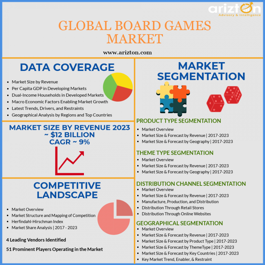 Global Board Games Market Overview and Analysis
