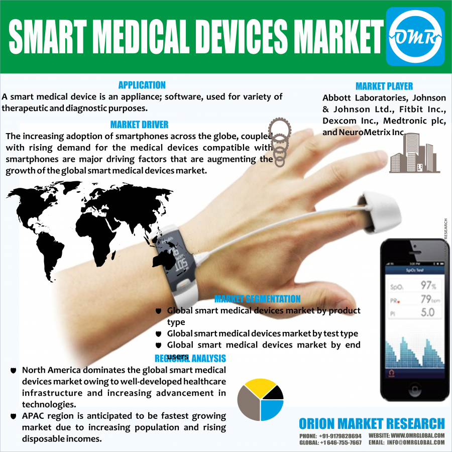 Global Smart Medical Devices Market Research By Orion Market Research