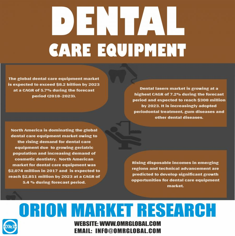 Global Dental Care Equipment Market Research By OMR