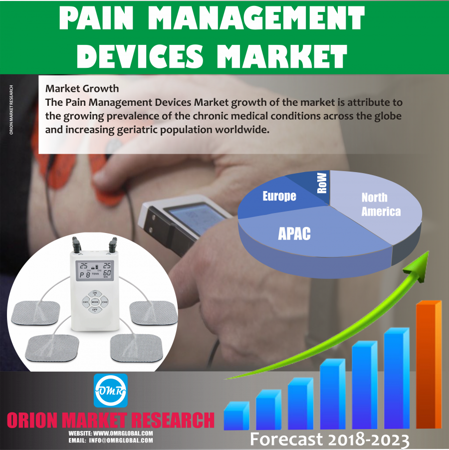 Global Pain Management Devices Market Research By OMR