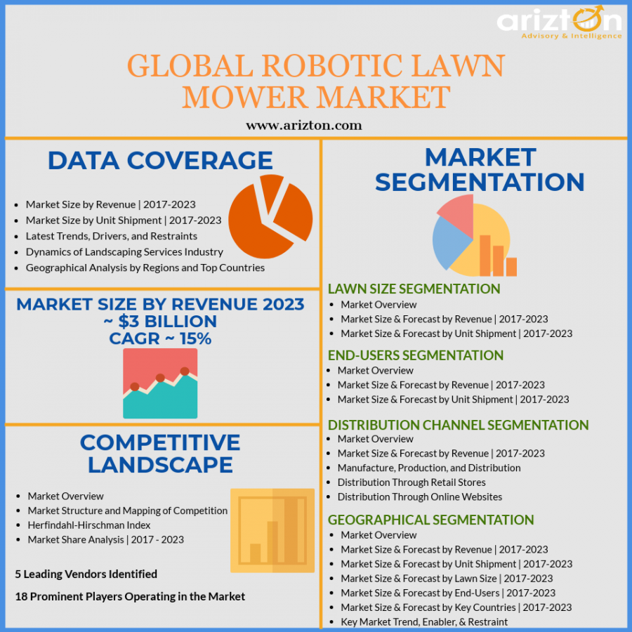 Robotic Lawn Mower Market Analysis and Overview