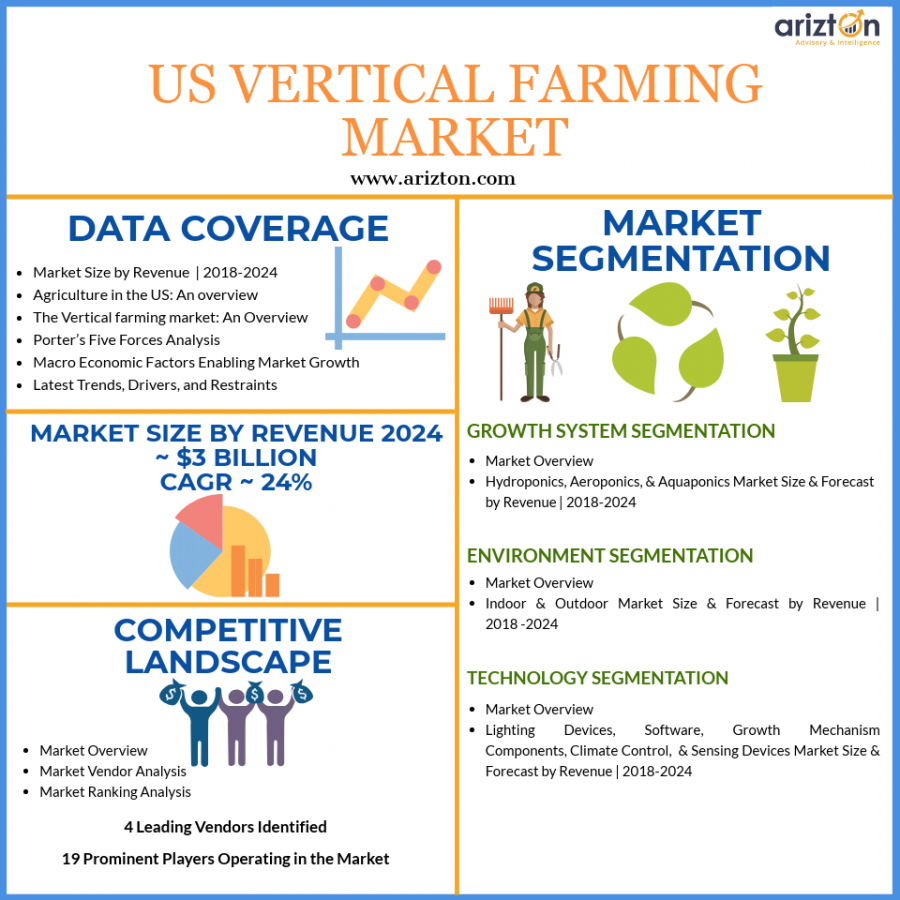 Vertical Farming Market Revenue and Growth in US