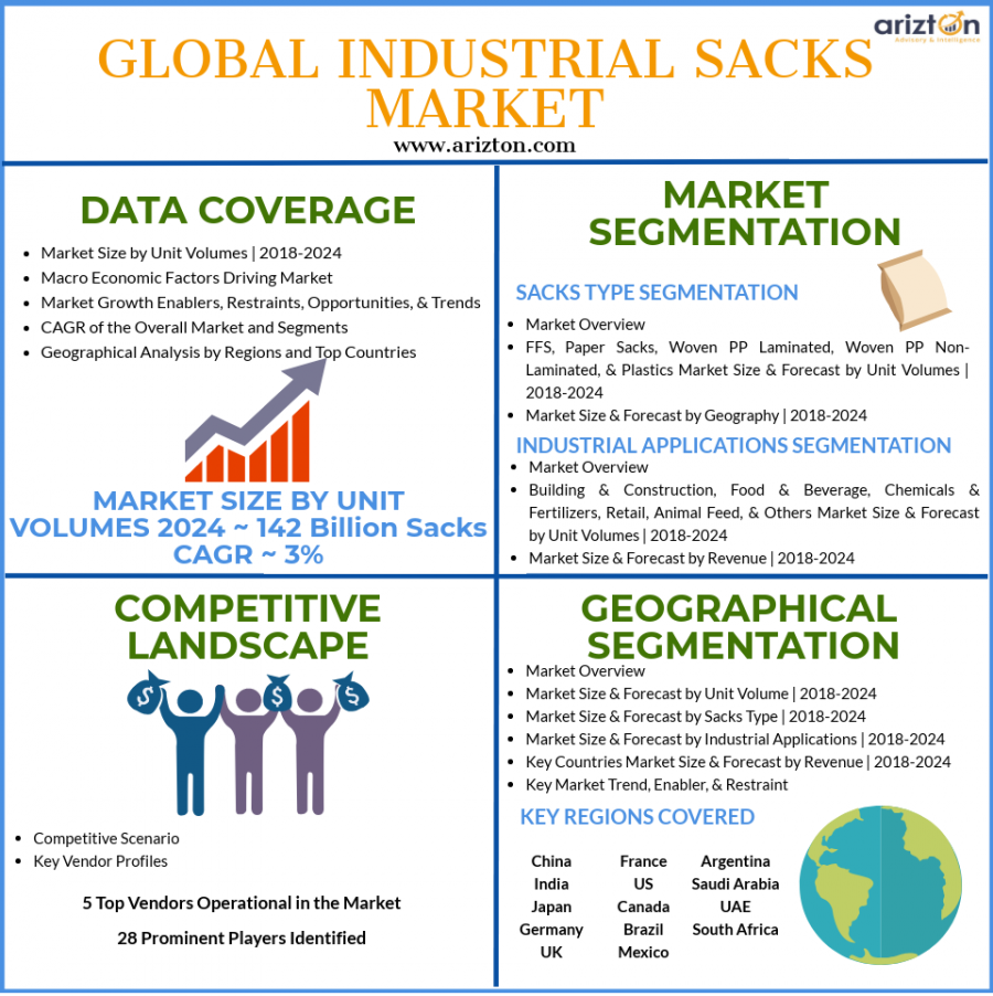 Industrial Sacks Market Analysis and Overview 2024