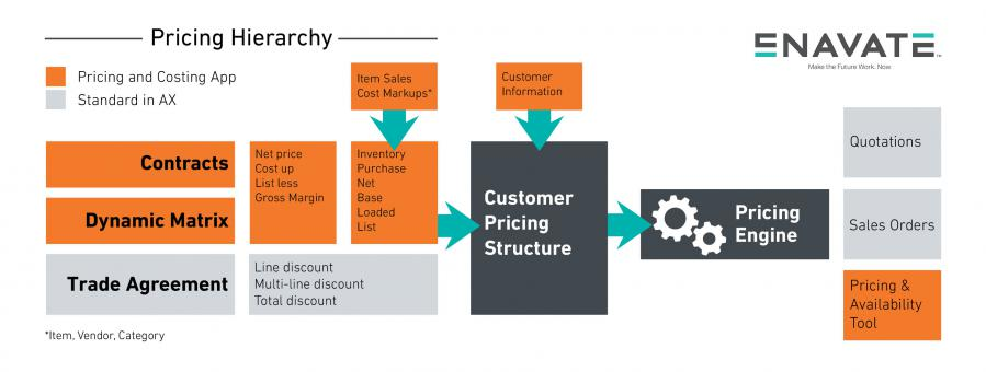Architecture of Pricing and Costing App