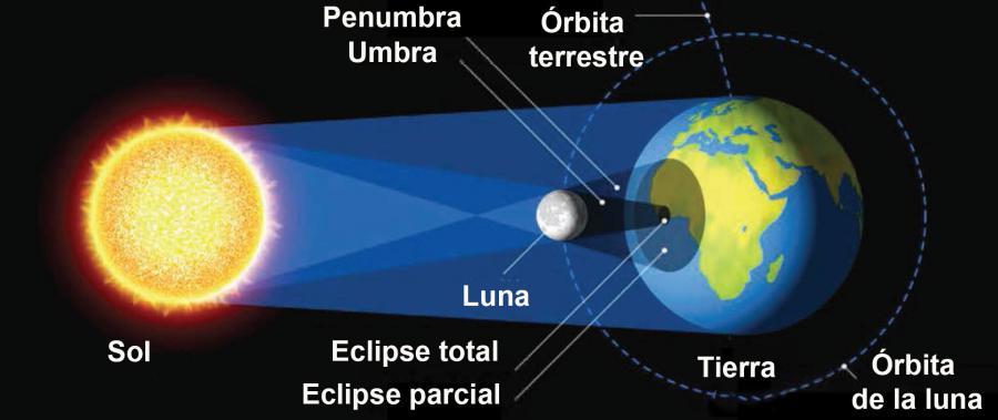 Dibujo del sol, la luna y la tierra durante el Eclipse solar total