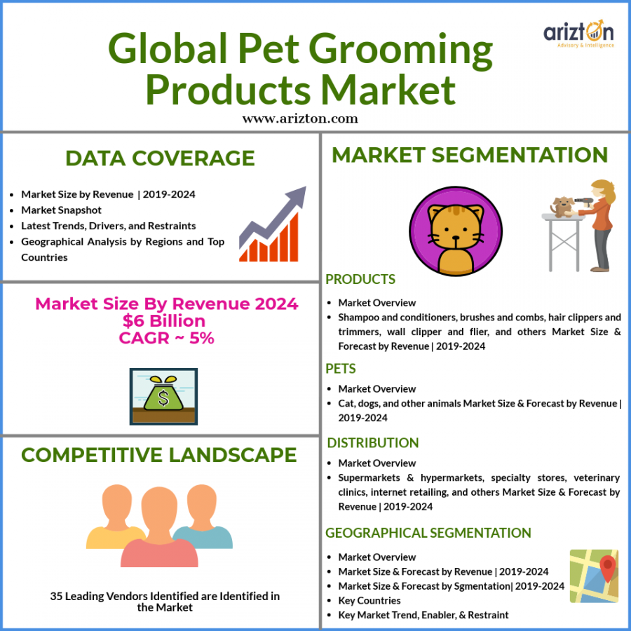 Global pet grooming products market size and growth forecast 2024