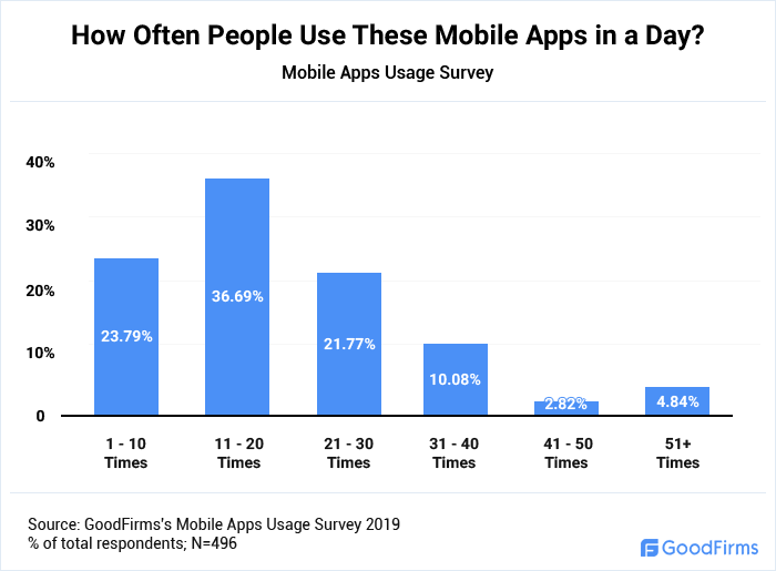 how-often-people-use-mobile-apps-in-a-day