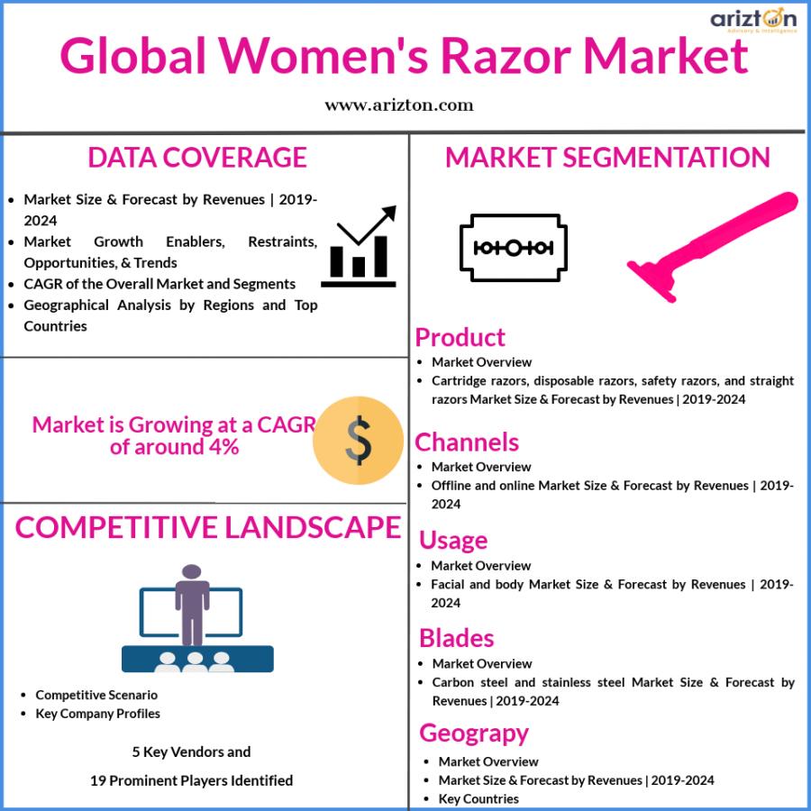 Global Women's Razor Market Size 2024