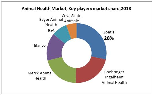Animal Health Market, Key players market share,2018