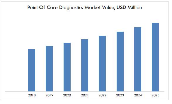 Point Of Care Diagnostics Market Value, USD Million