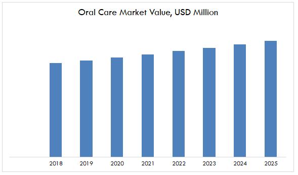 Oral Care Market Value, USD Million