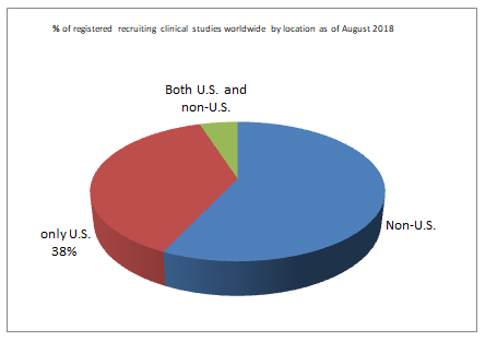 % of registered recruiting clinical studies worldwide by location as of August 2018