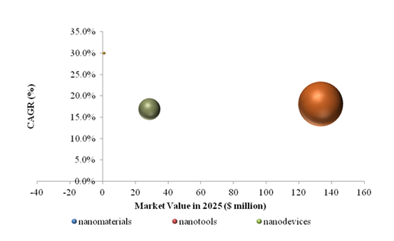 Nanotechnology Market