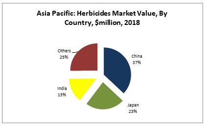 Asia Pacific Herbicides Market Value, By Country, $million, 2018